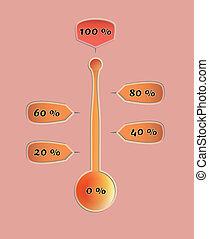 pourcentage, valeurs, thermomètre