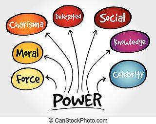 Power management mind map