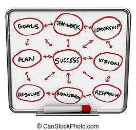 powodzenie, diagram, -, obeschnięcie wycierają deskę, z, czerwony, markier