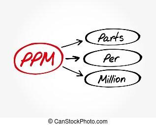 ppm, fond, par, concept médical, million, -, parties, acronyme
