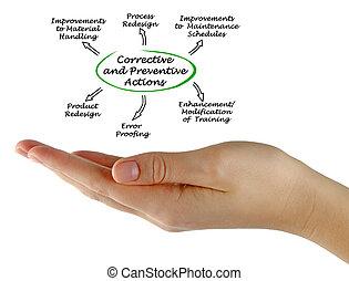 préventif, correctif, actions