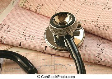 próba, cardiological