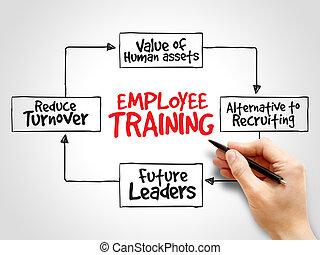 pracownik, mapa, trening, pamięć, strategia