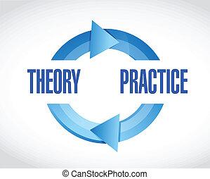 praktijk, cyclus, theorie