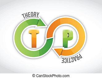 praktijk, ontwerp, theorie, illustratie, cyclus