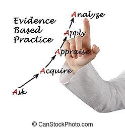 praktyka, dokumentowany, jawność