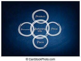 precio, mercadotecnia, producto, mezcla, 4ps, lugar, modelo, promoción