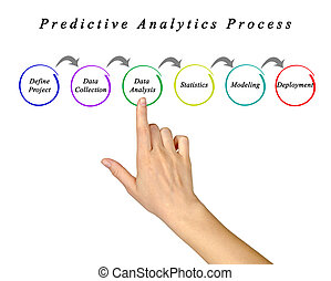predictive, analytics, processus