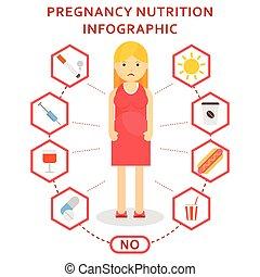 pregnancy nutrition harmful