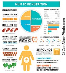 Pregnancy nutrition infographic - Pregnancy and mother to be...