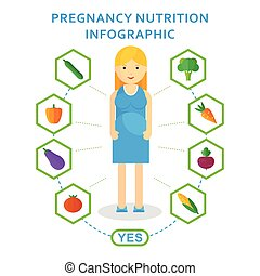 Useful pregnancy embryo nutrition vector infographic elements. Influence of lifestyle on healthy fetus in womb of woman. Flat cartoon character illustration. Object isolated on white background.