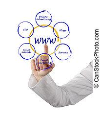 presentatie, van, contextual, reclame