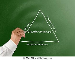 Presentation of management concept