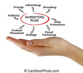 Presentation of marketing strategy
