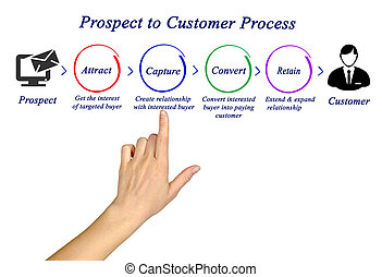 Presenting Prospect to Customer Process
