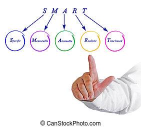 Presenting SMART goals