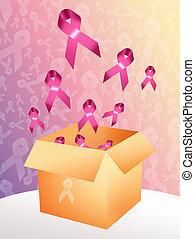 prevenção câncer