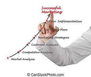 prezentacja, od, handel, strategia