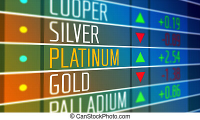 Price of platinum on the stock market.