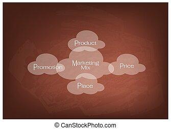 prijs, marketing, product, diagram, malen, vermalen, 4ps, plek, bevordering