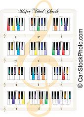 principal, cordas, teclas, -, tríade, piano