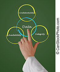 principes, de, gestion données