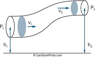 principio, ecuación, líquido, dinámica, bernoulli's
