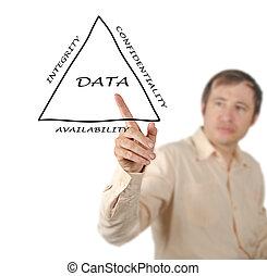 principles, of, данные, управление
