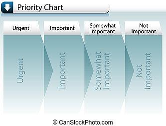 prioridad, gráfico