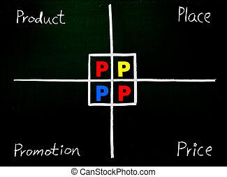 pris, 4p, avancementen, markedsføring, sted, produkt