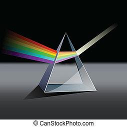 prisme, spectre