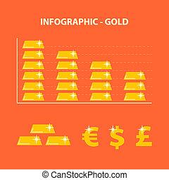 prix, déclin, or
