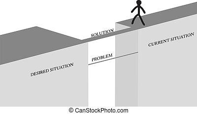 problème, concept, solution
