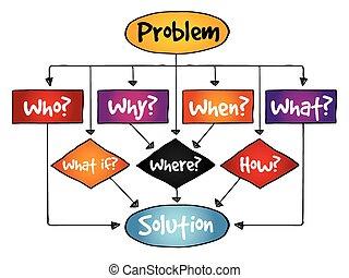 problem, kort, løsning, flyde