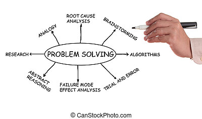 problem, lösen