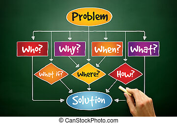 Problem Solution flow chart with basic questions, business...
