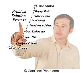 Problem solution process