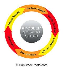 Problem Solving Steps Word Circle Concept
