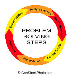 Problem Solving Steps Word Circle Concept with great terms...