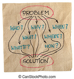 problema, brainstorming, soluzione