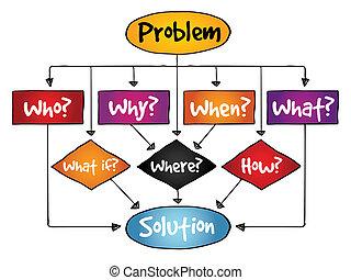 problema, fluxo, solução, mapa