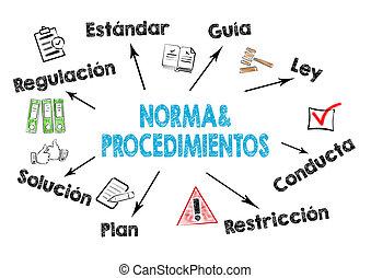 procedimentos, norma, procedimientos, policies, espanhol, y