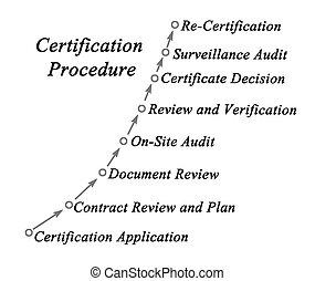 procedura, certificazione