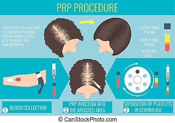procedure, vrouw, plasma, plaatje, rijk