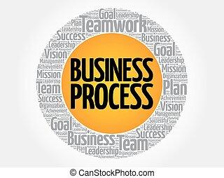 proces, cirkel, firma