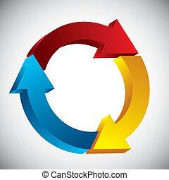 proces, cyclus