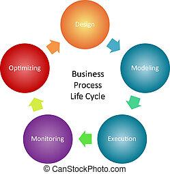 proces, diagram, kierownictwo, handlowy