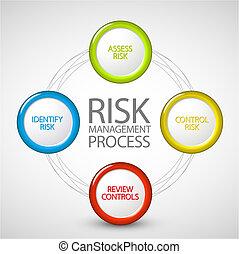 proces, diagram, kierownictwo, ryzyko, wektor