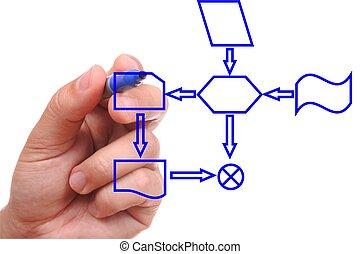 proces, diagram, rysunek, ręka