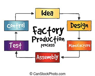 proces, fabriekshal, fabriek